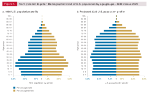 U.S. Population Distribution by Age