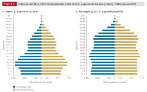 U.S. Population Distribution by Age